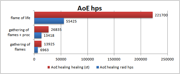 cleric-healing-purifier-single-target-aoe