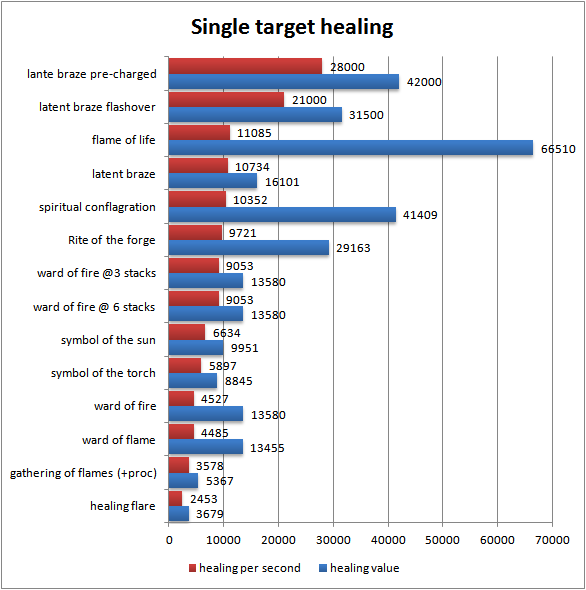 cleric-purifier-guide-single-target-healing-math
