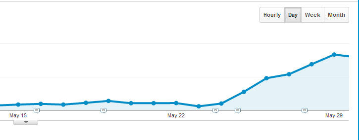 gameplayinside-traffic-increase