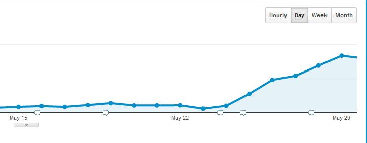 gameplayinside-traffic-increase