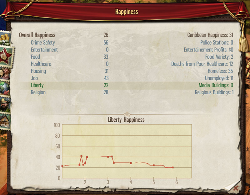 Tropico 5 Review Happiness overview
