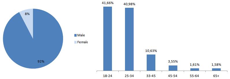 adverstise-on-gameplayinside-demographics
