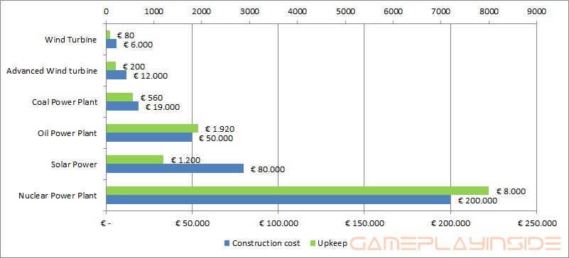 Graph showing the construction cost and upkeep of all energy producing buildings.