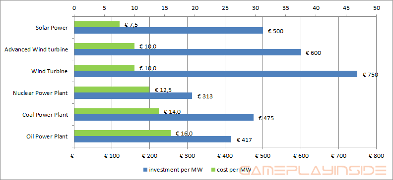 Graph showing the investment cost and cost per MW of all energy producing buildings.
