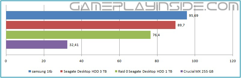 Gaming Storage Shootout 2015 Ssd Hdd Or Raid 0 Which Is