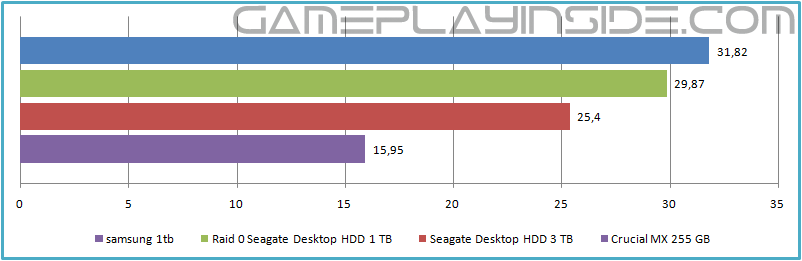 gaming-storage-shootout-2015-ssd-hdd-or-raid-0-which-is-best-loading-a-map-in-portal